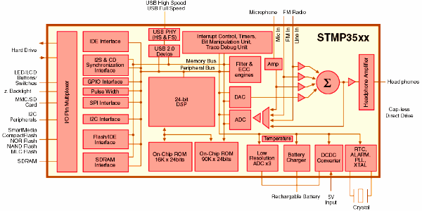 Block diagram of STMP35xx hardware